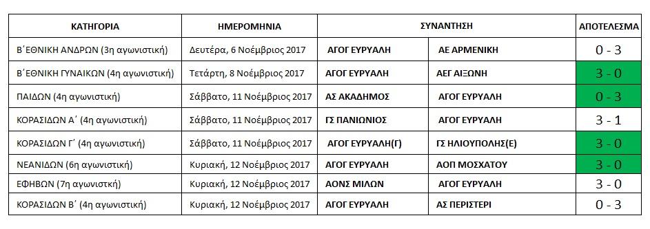 results 6-12 november