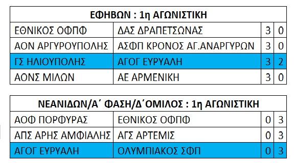ΕΦΗΒΩΝ_ΝΕΑΝΙΔΩΝ_1η